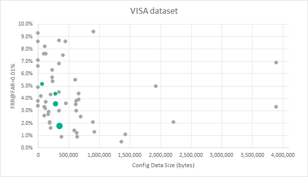 Neurotechnology algorithms performance in FRVT VISA dataset