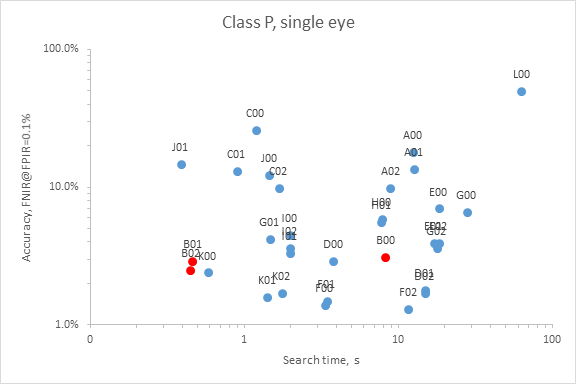 Neurotechnology algorithms performance in IREX IV Class P (single iris)