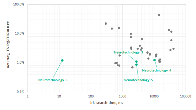Neurotechnology algorithms performance in IREX IX
