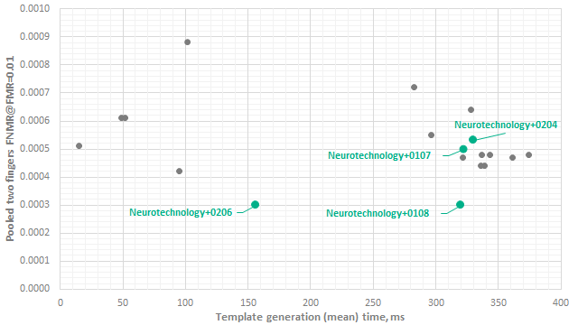 Neurotechnology algorithms performance in MINEX III