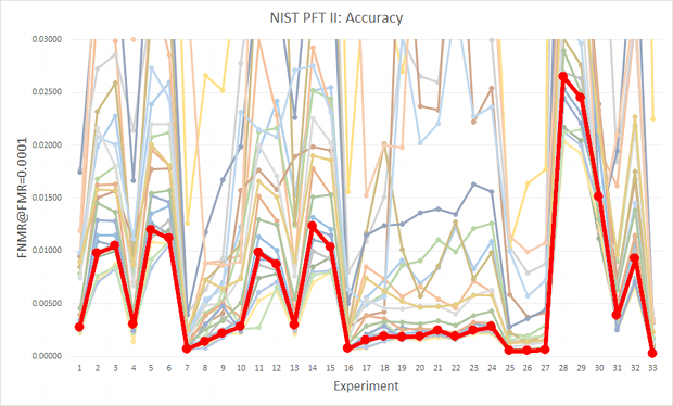 Neurotechnology algorithm accuracy in NIST PFT II Evaluation (red line)