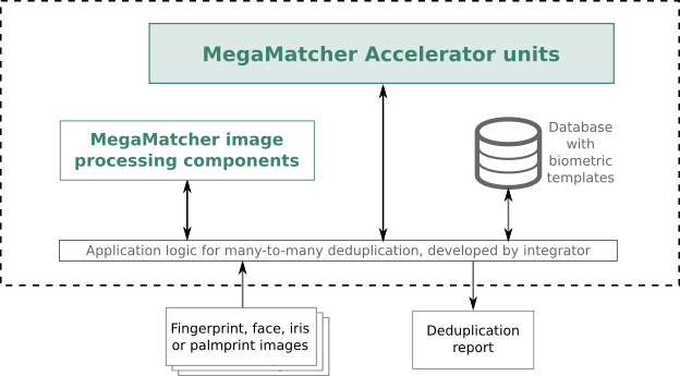 MegaMatcher SDK based system architecture schema